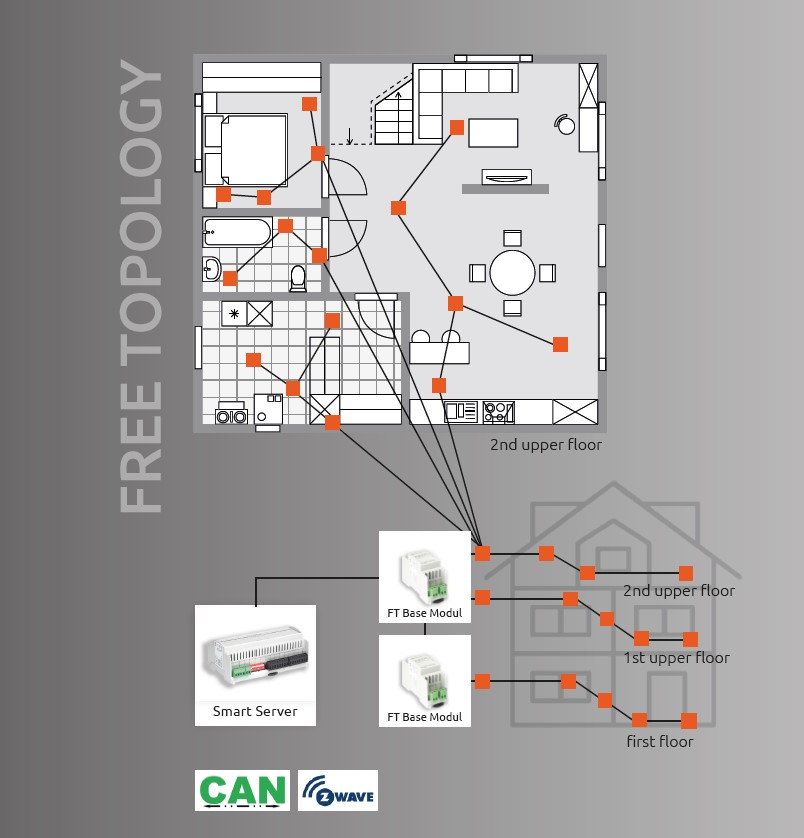 Free Topology overview