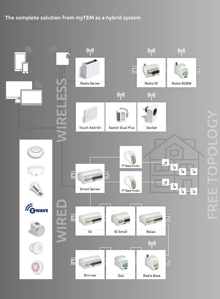 Complete solution from myTEM as hybrid system